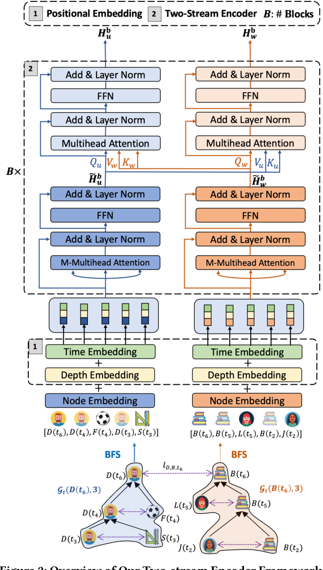 Figure 3 for TCL: Transformer-based Dynamic Graph Modelling via Contrastive Learning
