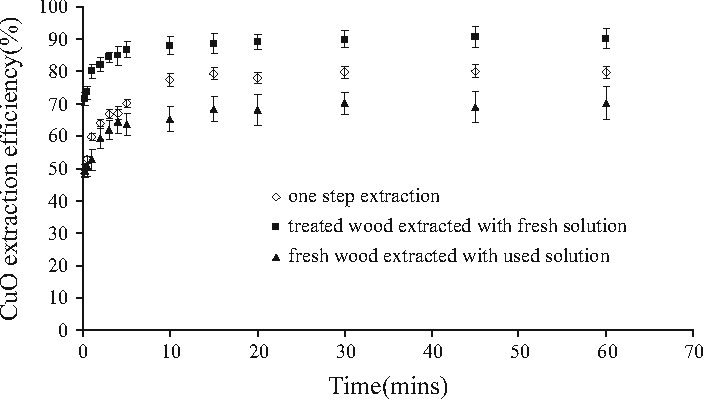 Remediation of ACQ-treated wood waste by Mea extraction - Semantic