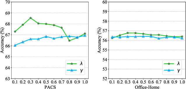 Figure 2 for Domain-Specific Bias Filtering for Single Labeled Domain Generalization