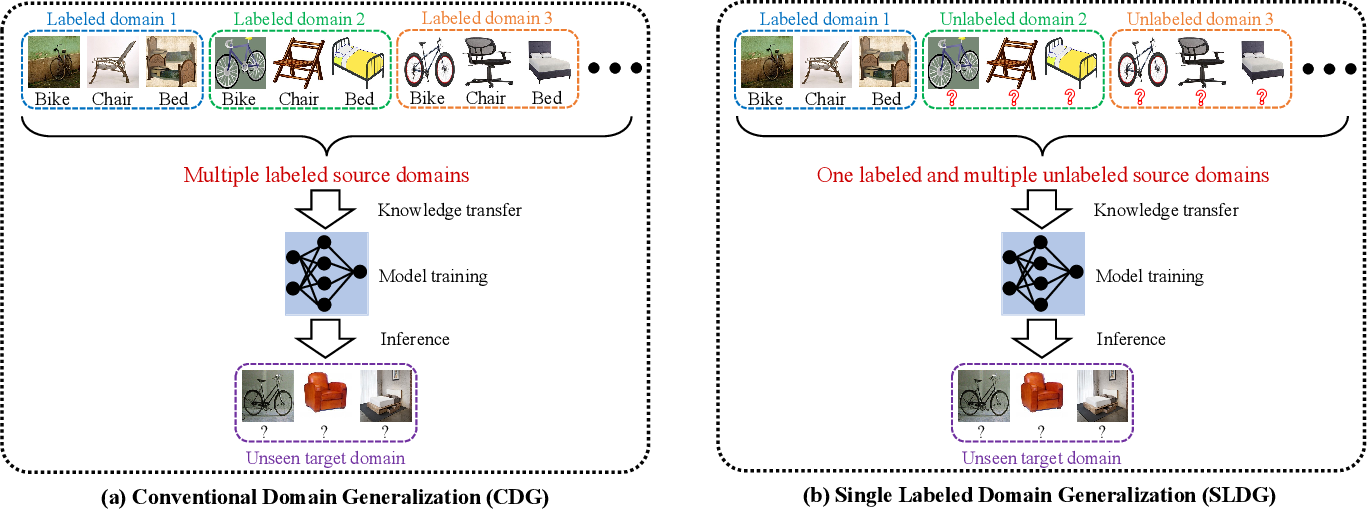 Figure 1 for Domain-Specific Bias Filtering for Single Labeled Domain Generalization