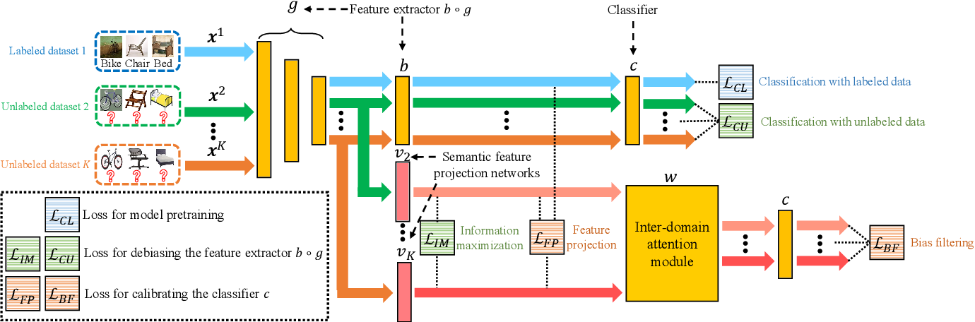 Figure 3 for Domain-Specific Bias Filtering for Single Labeled Domain Generalization