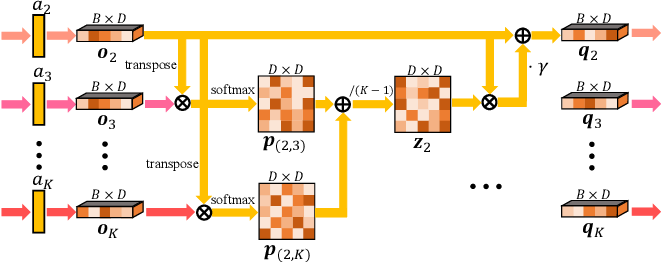 Figure 4 for Domain-Specific Bias Filtering for Single Labeled Domain Generalization