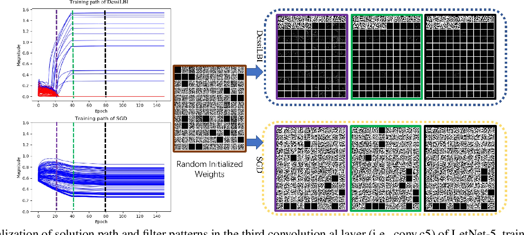 Figure 1 for DessiLBI: Exploring Structural Sparsity of Deep Networks via Differential Inclusion Paths