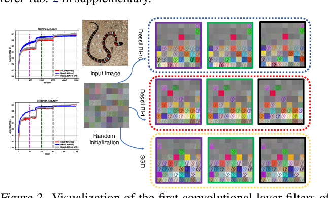 Figure 3 for DessiLBI: Exploring Structural Sparsity of Deep Networks via Differential Inclusion Paths