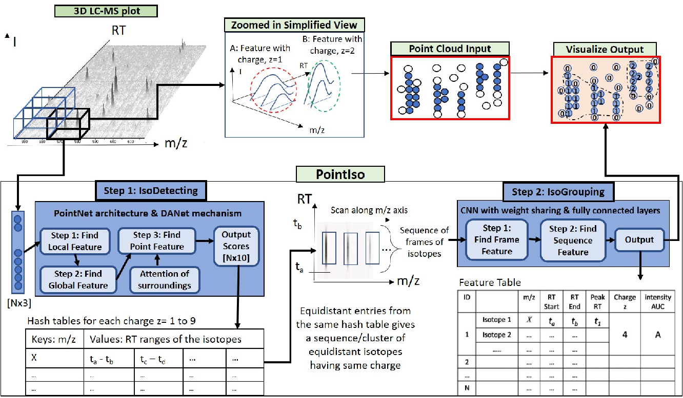 Figure 1 for PointIso: Point Cloud Based Deep Learning Model for Detecting Arbitrary-Precision Peptide Features in LC-MS Map through Attention Based Segmentation