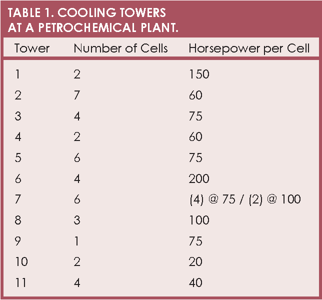 Reliability of Cooling Tower Drives: Improving Efficiency with New