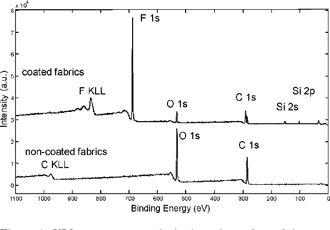 Figure 1 from J  KOVA^: SURFACE CHARACTERIZATION OF POLYMERS BY XPS
