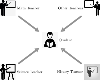 Figure 1 for MTSS: Learn from Multiple Domain Teachers and Become a Multi-domain Dialogue Expert