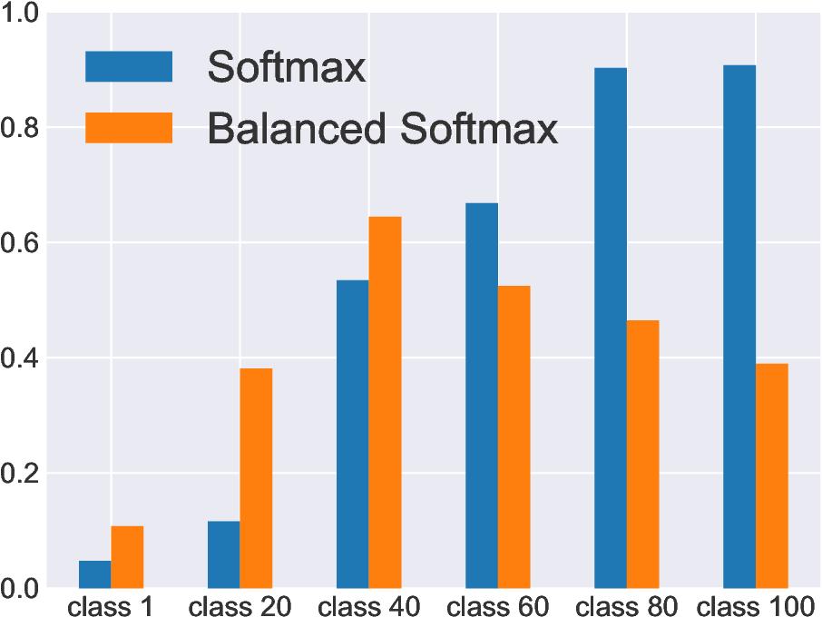 Figure 4 for Balanced Meta-Softmax for Long-Tailed Visual Recognition