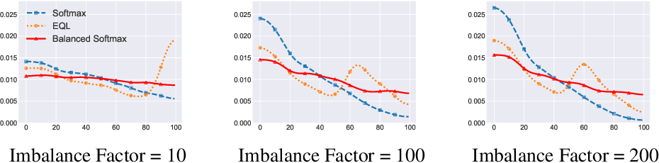 Figure 2 for Balanced Meta-Softmax for Long-Tailed Visual Recognition