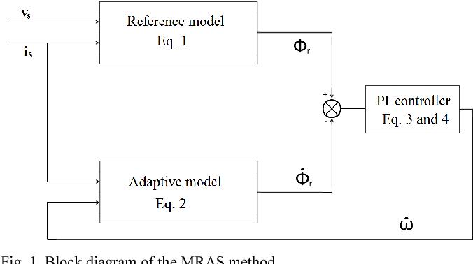Fig. 1. Block diagram of the MRAS method