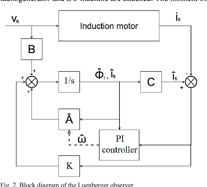 Fig. 2. Block diagram of the Luenberger observer
