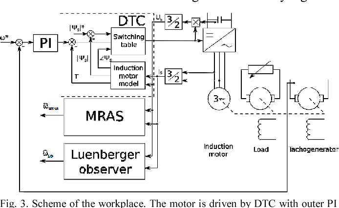 Fig. 3. Scheme of the workplace. The motor is driven by DTC with outer PI loop. The MRAS and Luenberger observer are working independently.