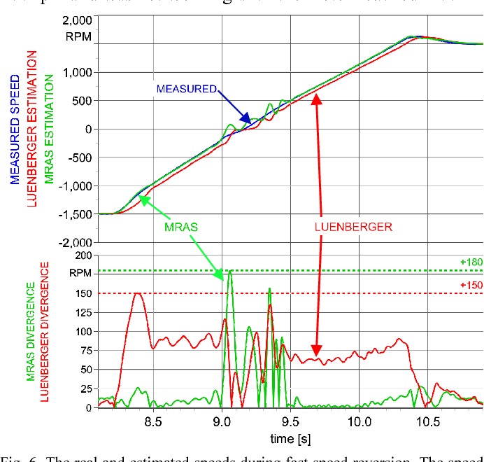 Fig. 6. The real and estimated speeds during fast speed reversion. The speed was controlled by PI speed controller and the nominal torque was used as torque limitation.
