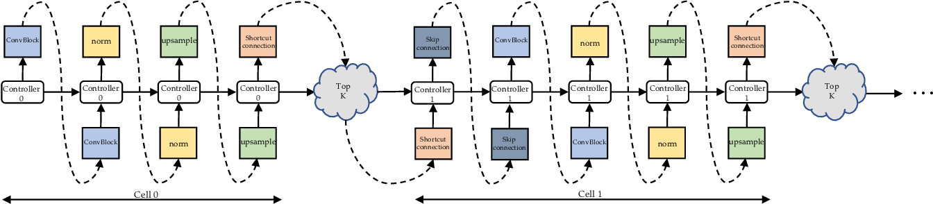 Figure 1 for AutoGAN: Neural Architecture Search for Generative Adversarial Networks