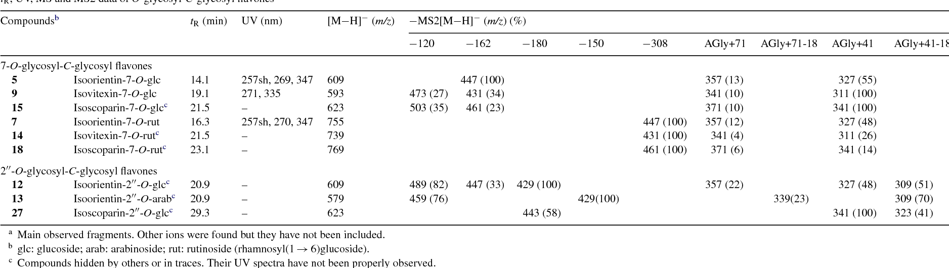Table 3 tR, UV, MS and MS2 data of O-glycosyl-C-glycosyl flavonesa