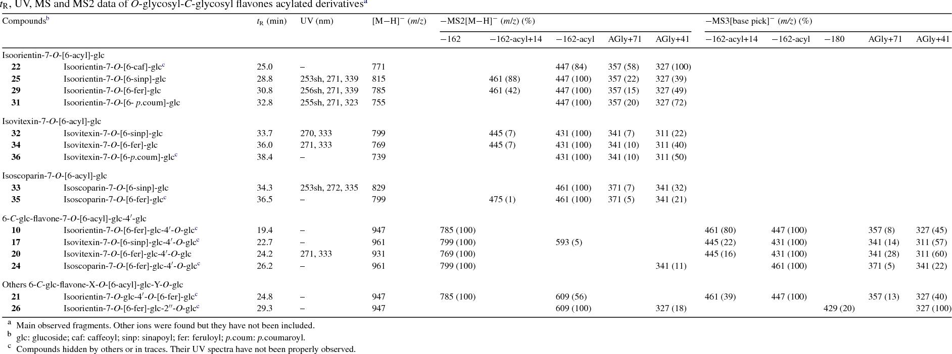 Table 5 tR, UV, MS and MS2 data of O-glycosyl-C-glycosyl flavones acylated derivativesa