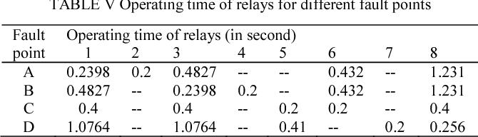 Determining optimum TMS and PS of overcurrent relays using big-M