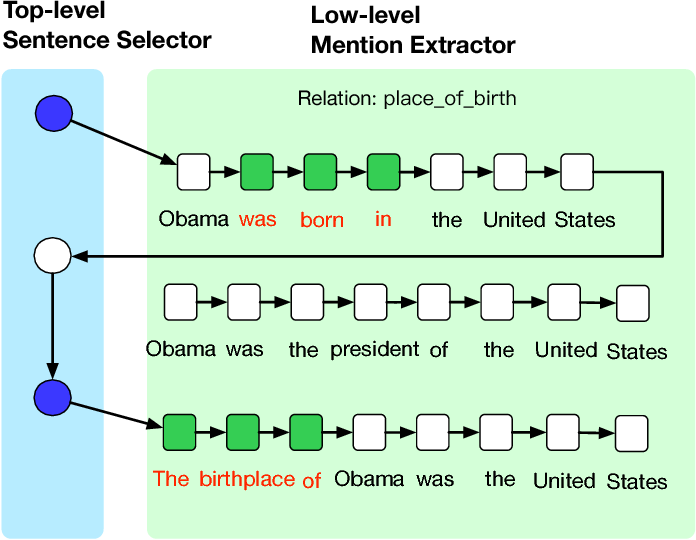 Figure 3 for Relation Mention Extraction from Noisy Data with Hierarchical Reinforcement Learning
