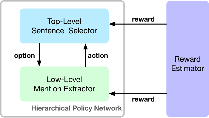 Figure 4 for Relation Mention Extraction from Noisy Data with Hierarchical Reinforcement Learning