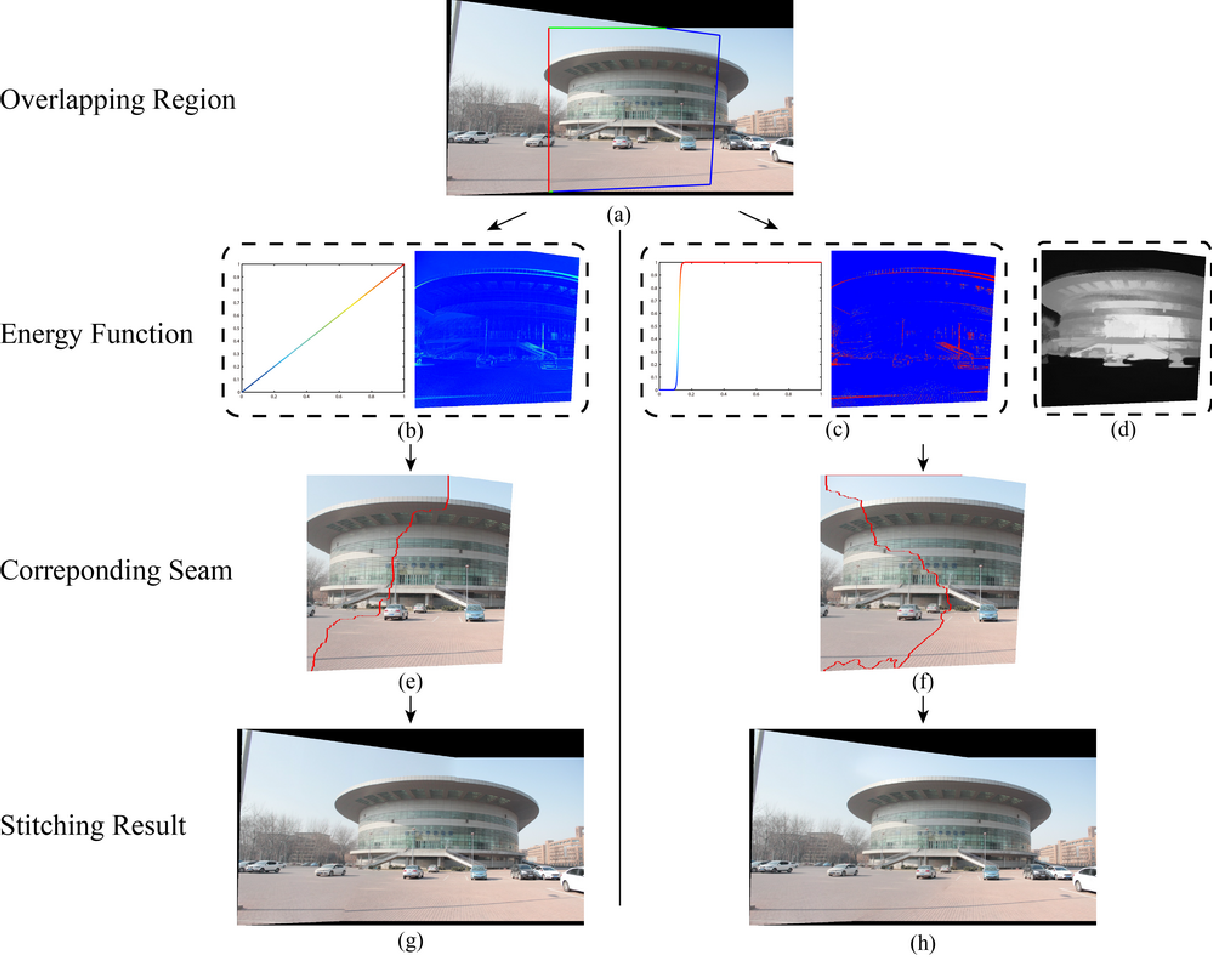 Figure 2 for Perception-based energy functions in seam-cutting