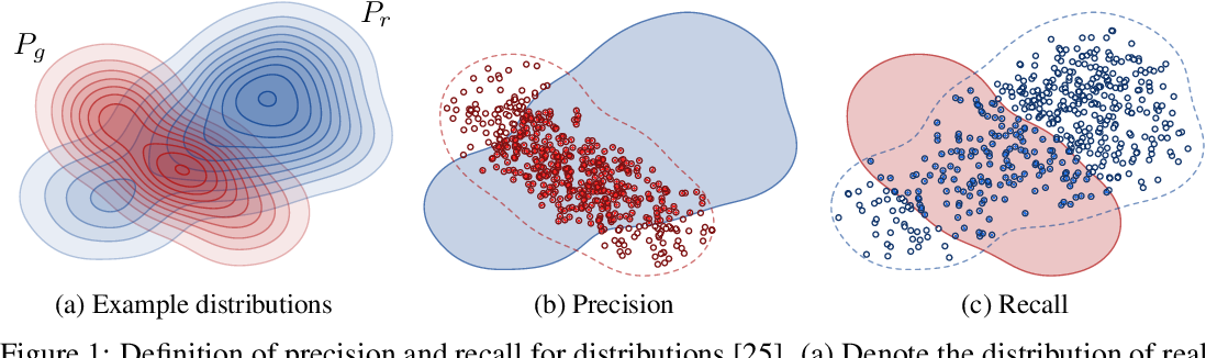 Figure 1 for Improved Precision and Recall Metric for Assessing Generative Models