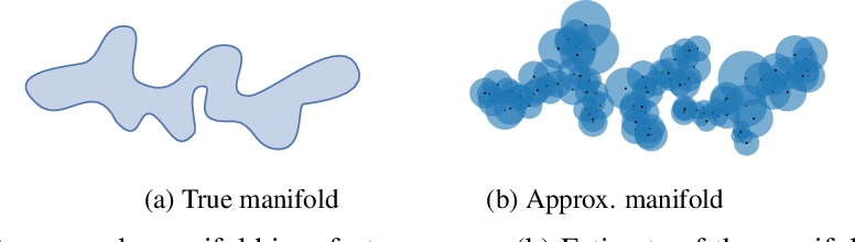 Figure 2 for Improved Precision and Recall Metric for Assessing Generative Models