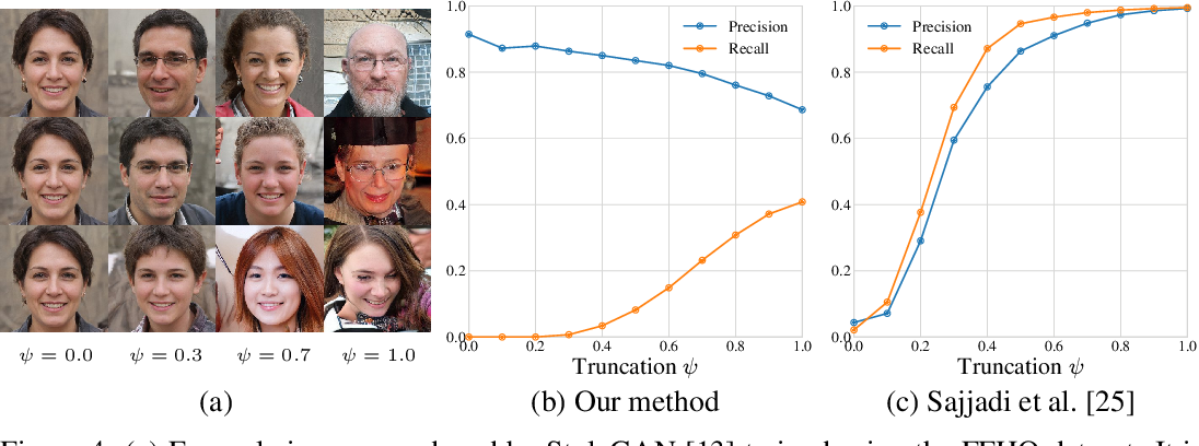 Figure 4 for Improved Precision and Recall Metric for Assessing Generative Models