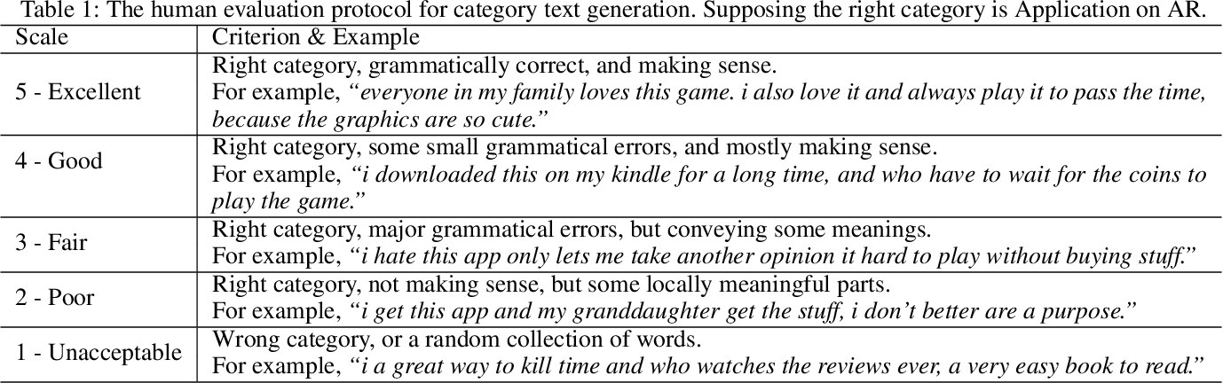 Figure 3 for CatGAN: Category-aware Generative Adversarial Networks with Hierarchical Evolutionary Learning for Category Text Generation