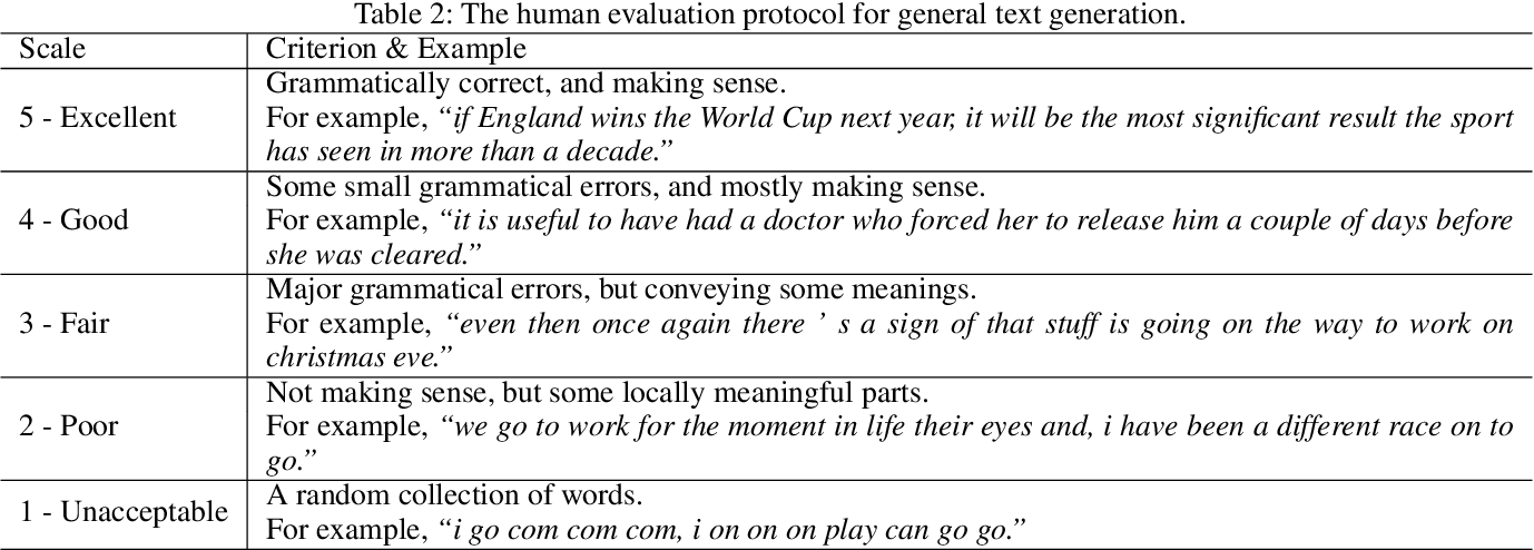 Figure 4 for CatGAN: Category-aware Generative Adversarial Networks with Hierarchical Evolutionary Learning for Category Text Generation