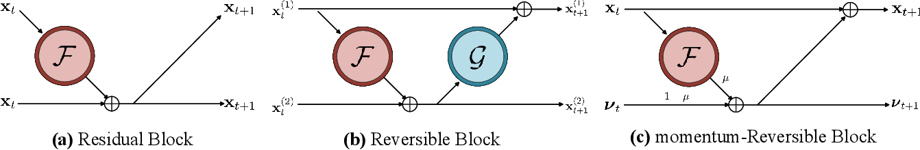 Figure 1 for m-RevNet: Deep Reversible Neural Networks with Momentum