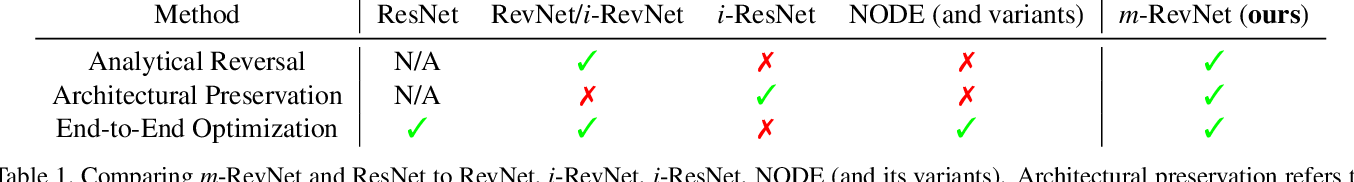Figure 2 for m-RevNet: Deep Reversible Neural Networks with Momentum
