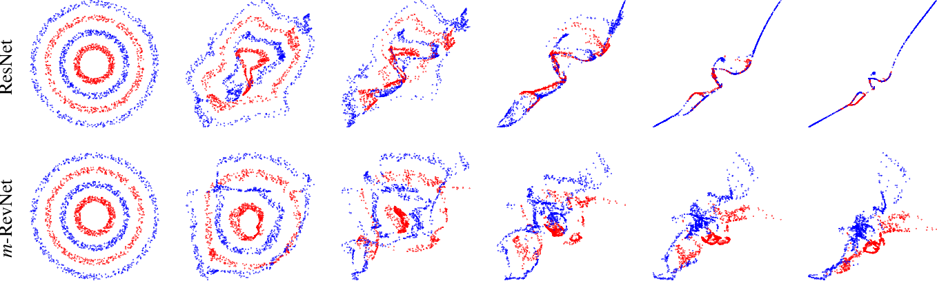 Figure 3 for m-RevNet: Deep Reversible Neural Networks with Momentum