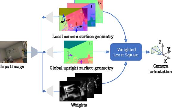 Figure 1 for UprightNet: Geometry-Aware Camera Orientation Estimation from Single Images