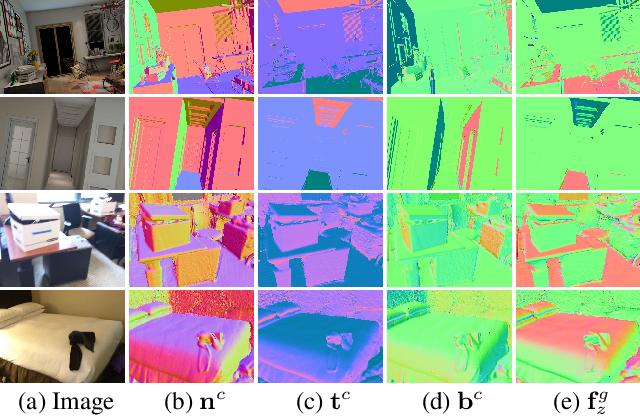 Figure 3 for UprightNet: Geometry-Aware Camera Orientation Estimation from Single Images