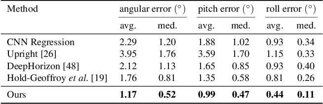 Figure 2 for UprightNet: Geometry-Aware Camera Orientation Estimation from Single Images