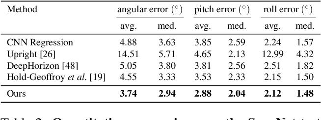 Figure 4 for UprightNet: Geometry-Aware Camera Orientation Estimation from Single Images