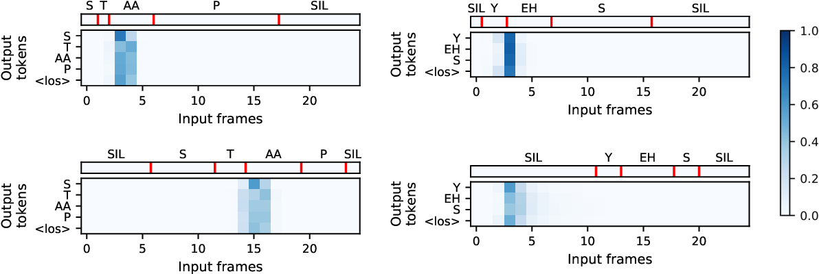 Figure 2 for Few-shot learning with attention-based sequence-to-sequence models