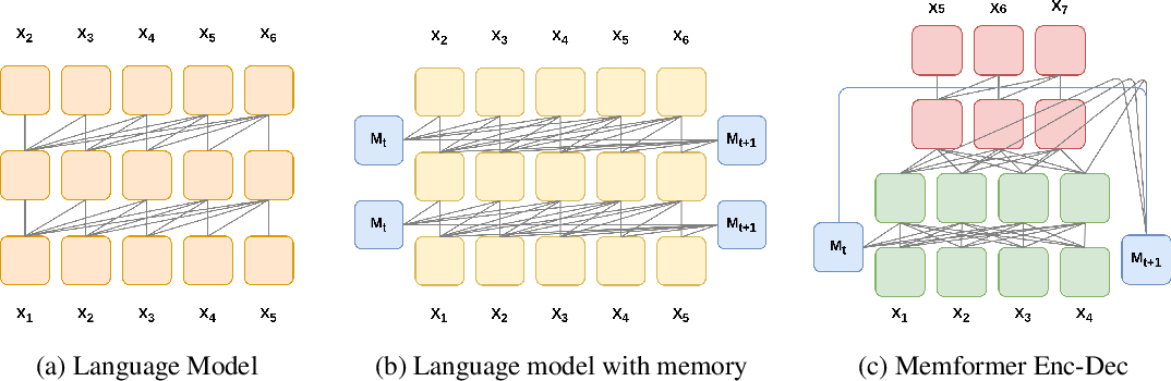 Figure 1 for Memformer: The Memory-Augmented Transformer