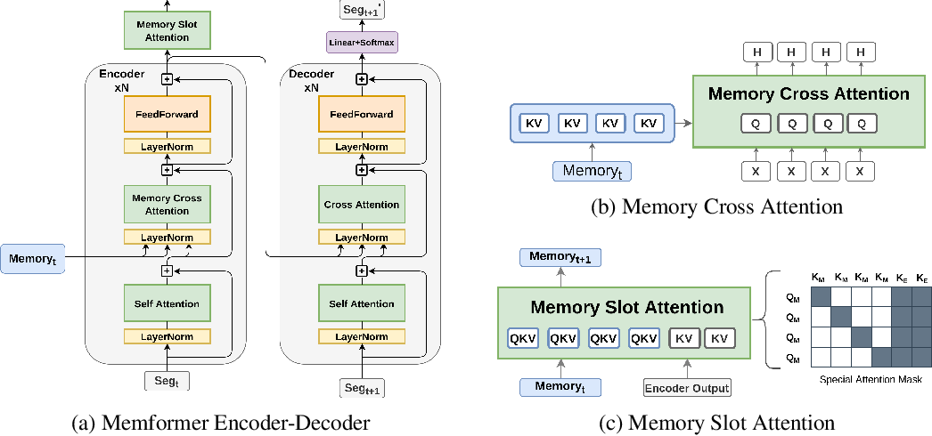 Figure 3 for Memformer: The Memory-Augmented Transformer