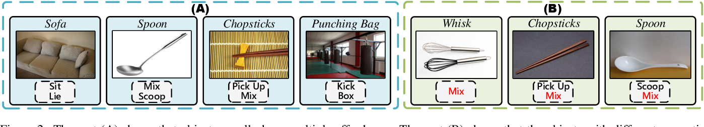 Figure 3 for One-Shot Affordance Detection