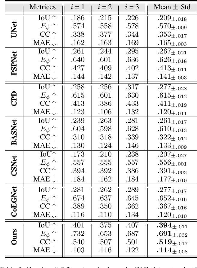 Figure 2 for One-Shot Affordance Detection