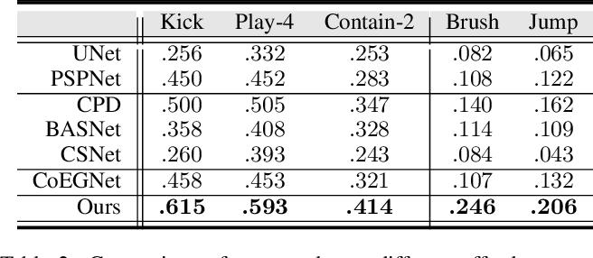 Figure 4 for One-Shot Affordance Detection