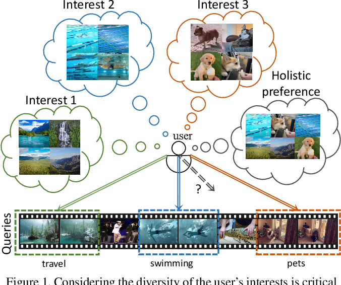 Figure 1 for PR-Net: Preference Reasoning for Personalized Video Highlight Detection