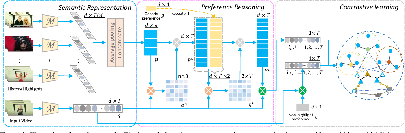 Figure 3 for PR-Net: Preference Reasoning for Personalized Video Highlight Detection