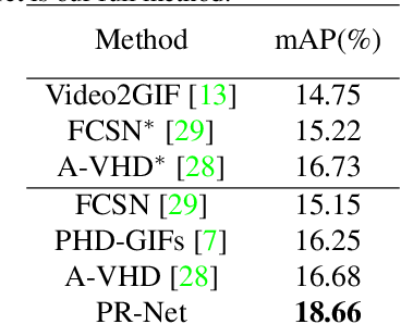 Figure 2 for PR-Net: Preference Reasoning for Personalized Video Highlight Detection