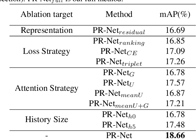 Figure 4 for PR-Net: Preference Reasoning for Personalized Video Highlight Detection
