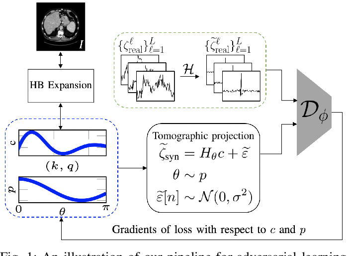 Figure 1 for An Adversarial Learning Based Approach for Unknown View Tomographic Reconstruction