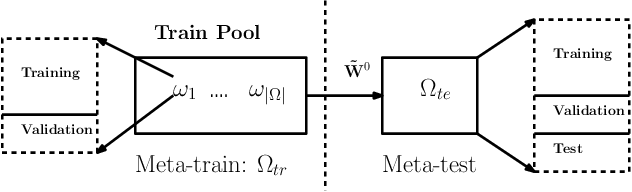 Figure 4 for MetaCI: Meta-Learning for Causal Inference in a Heterogeneous Population