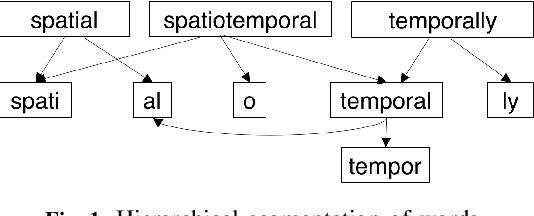 Figure 1 for Parsimonious Morpheme Segmentation with an Application to Enriching Word Embeddings